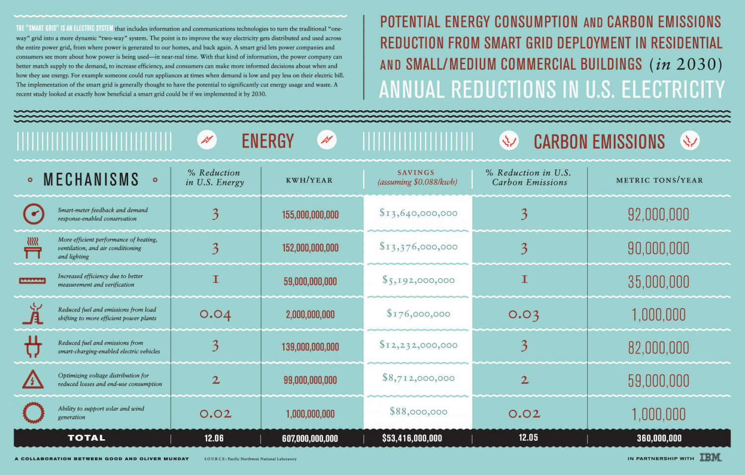 Annual Reductions in US Electricity Infographic