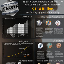 Anti Aging World Health Infographic