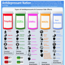 Antidepressant Nation Infographic