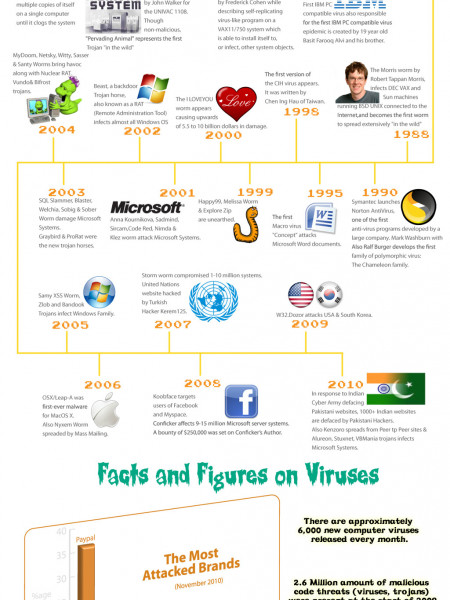 Antivirus Information Infographic