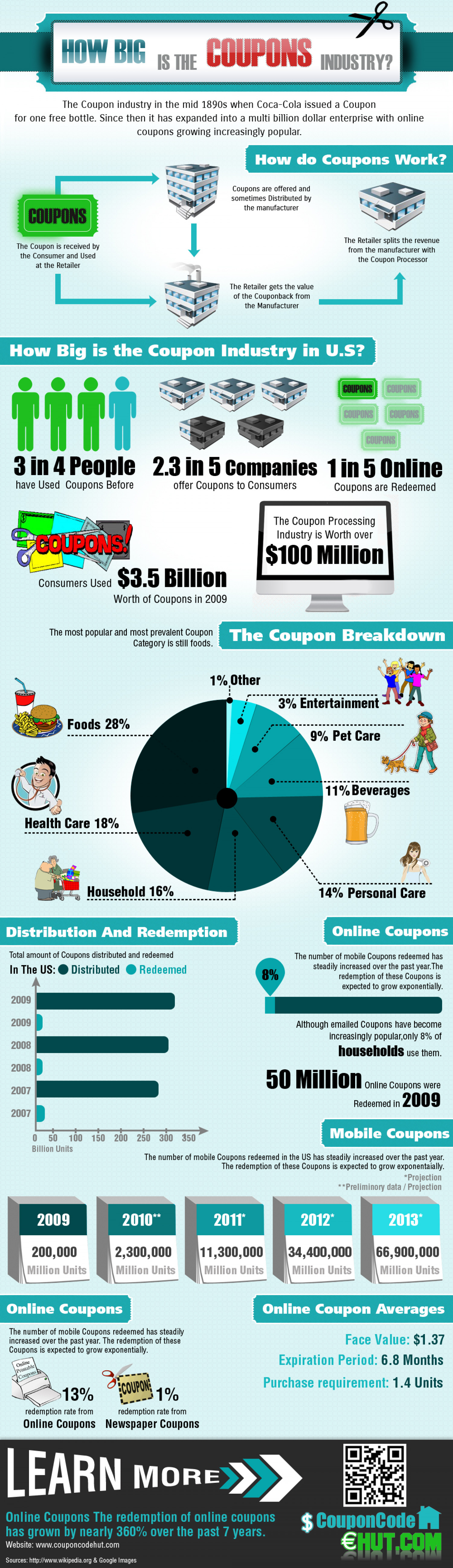 How big is the US Coupons Industry? Infographic
