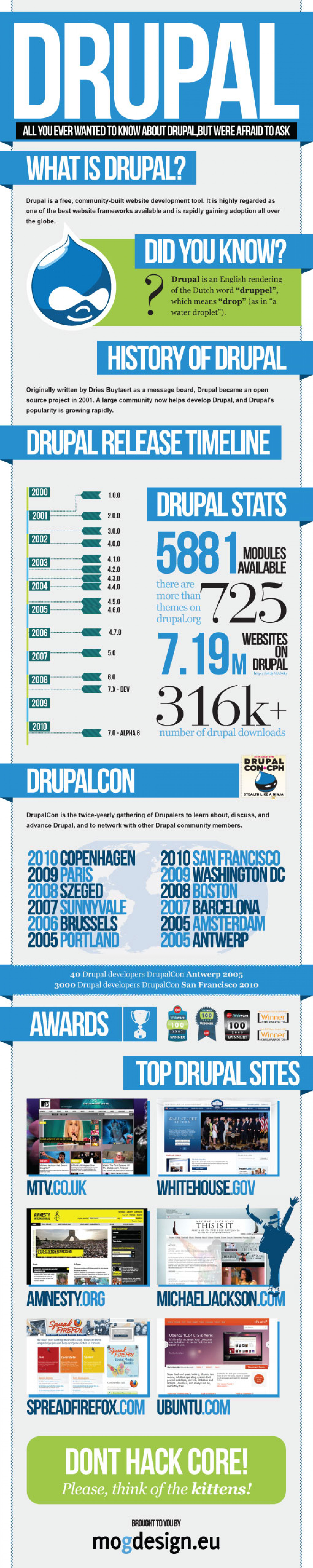 Anything You Ever Wanted to Know about Drupal  Infographic