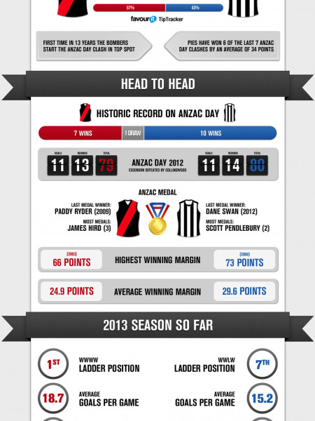 ANZAC Day Clash: Collingwood vs. Essendon Infographic