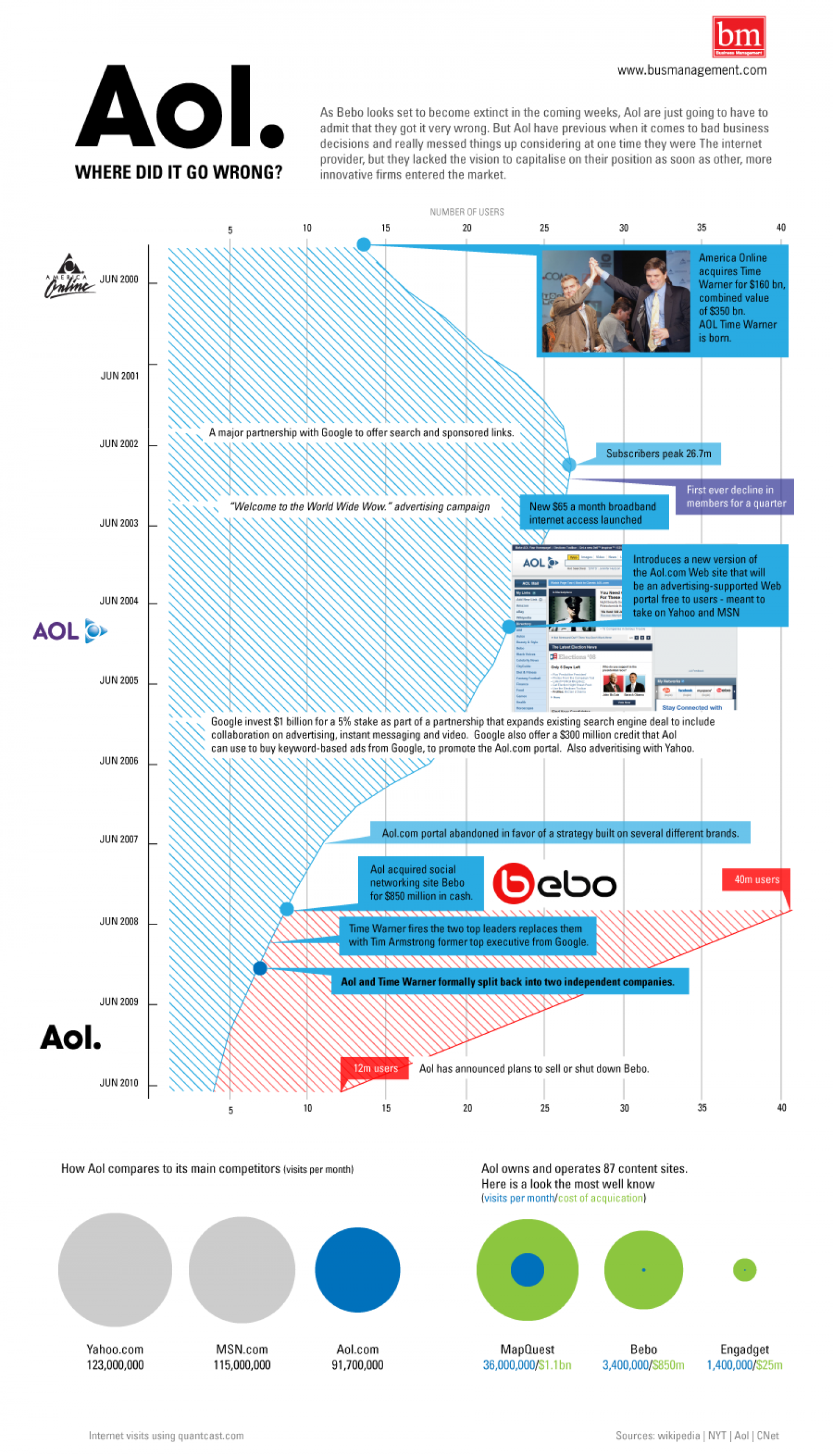 AOL Where Did it Go Wrong  Infographic
