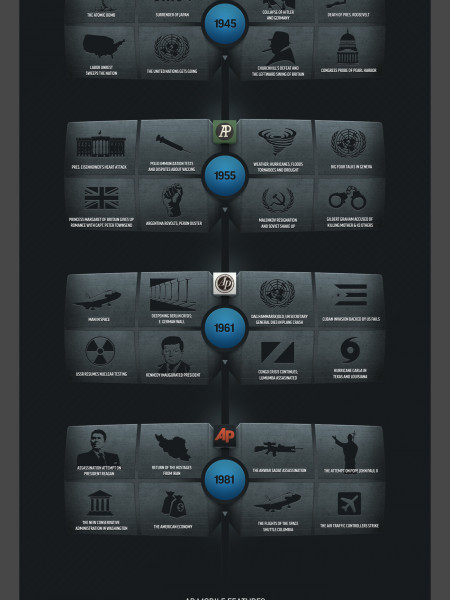 AP Brand Evolution Infographic
