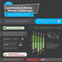 Apartment & Home Rental Landscape Infographic