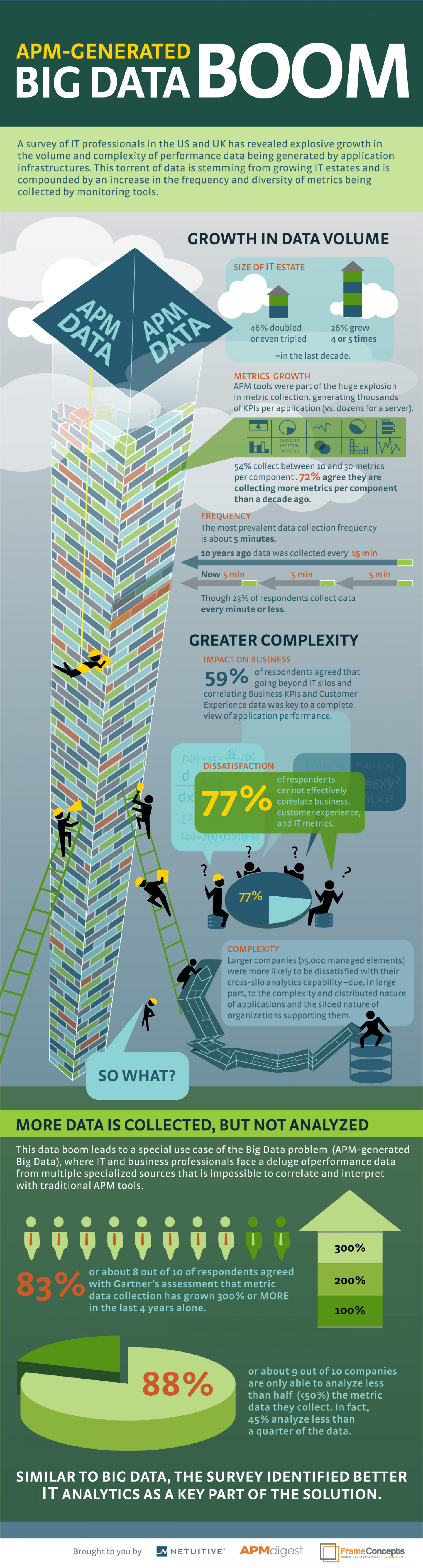 APM-Generated Big Data Boom Infographic