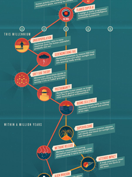 Apocalypse When? Infographic