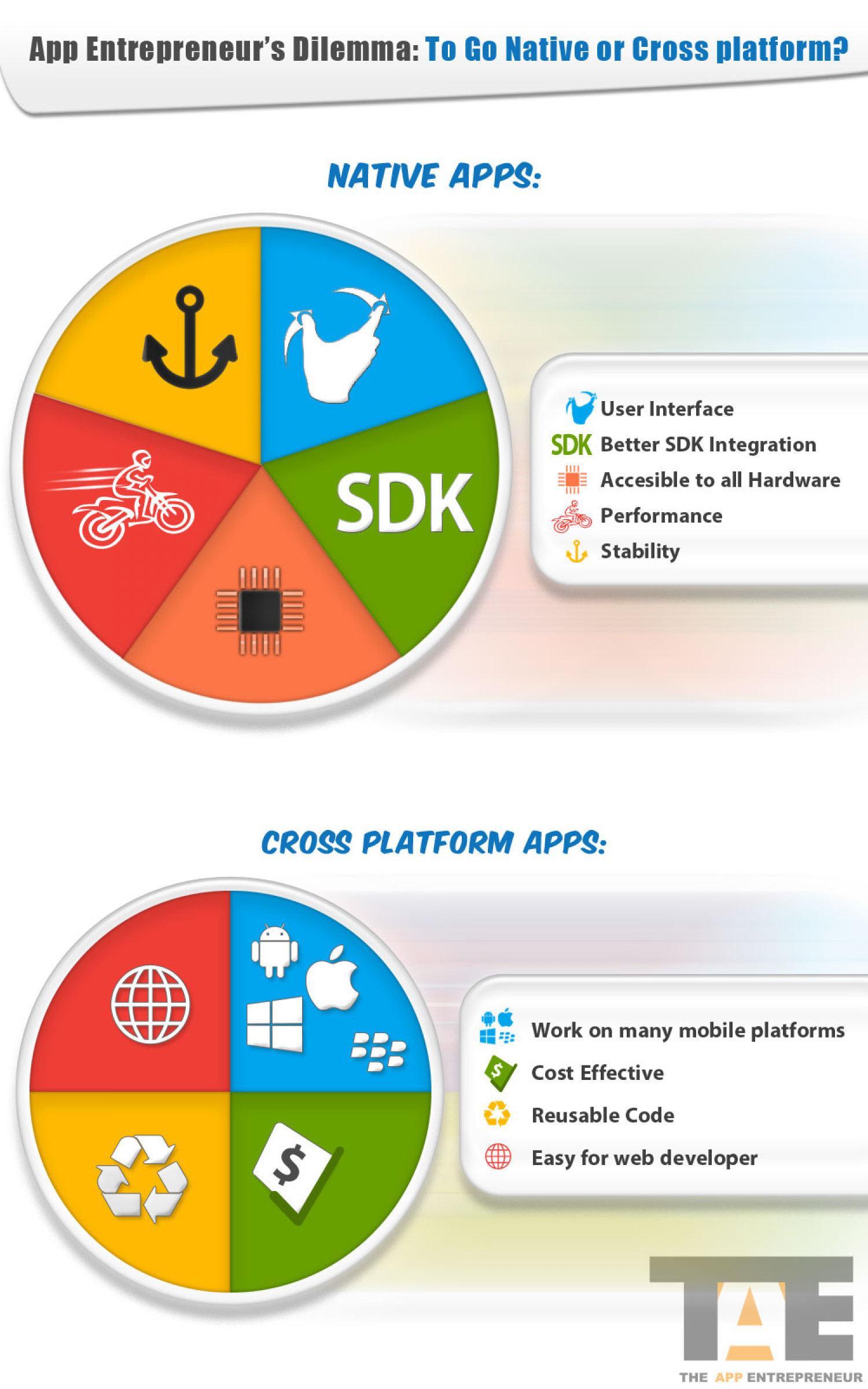 App Entrepreneur's Dilemma: To Go Native or Cross Platform? Infographic