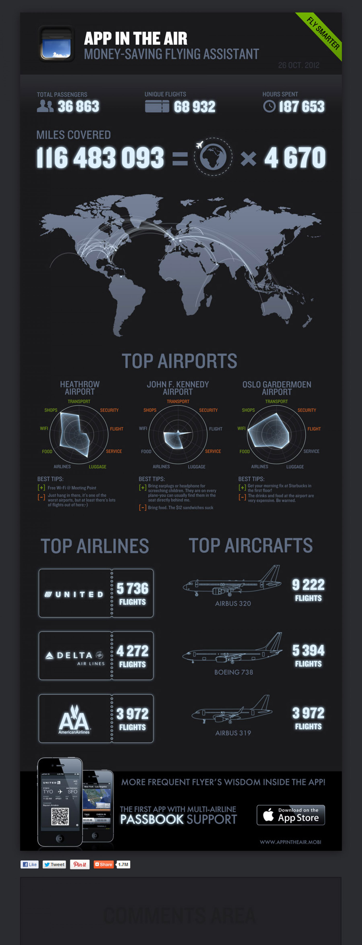 App in the Air - Top Airport and Airlines Infographic