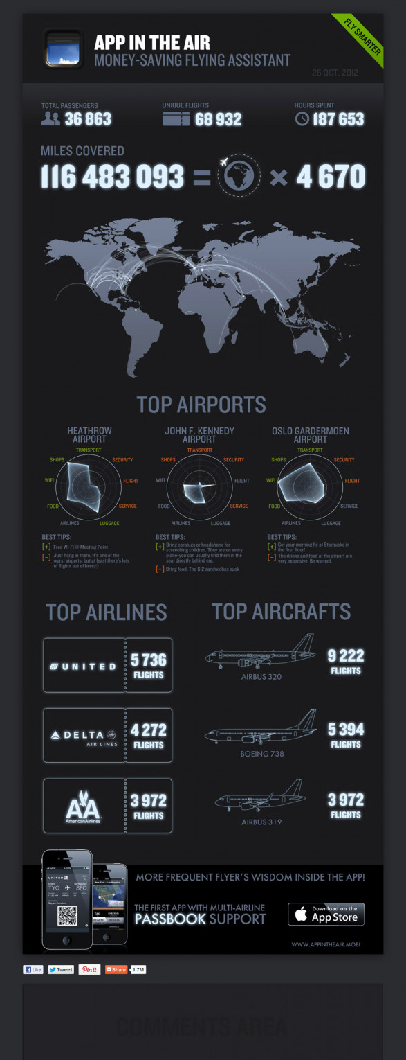 App in the Air - Top Airport and Airlines