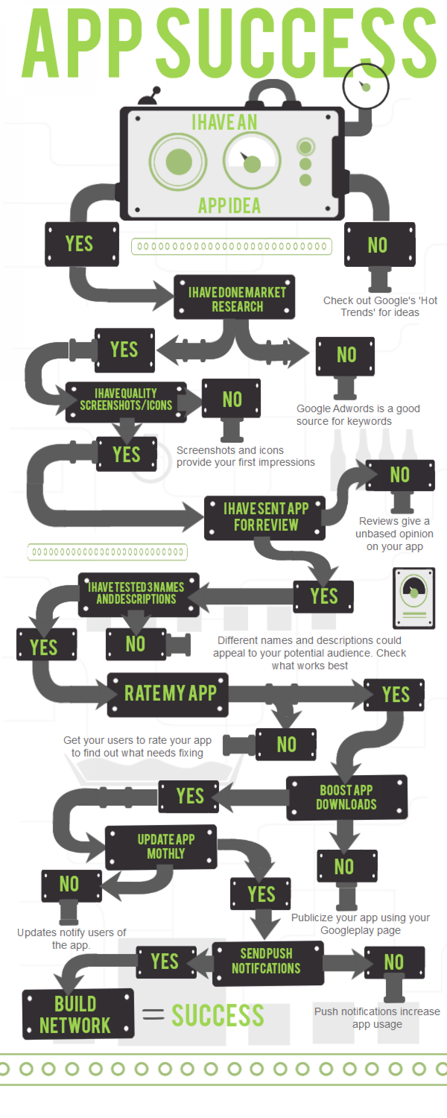 App Success Infographic