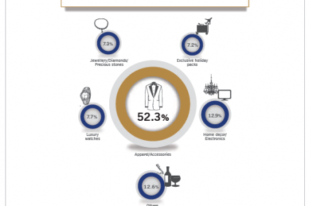 Apparel/ Accessories Emerges as Key Spending Avenue Infographic
