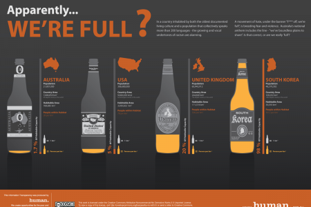 Apparently... We're Full? Infographic
