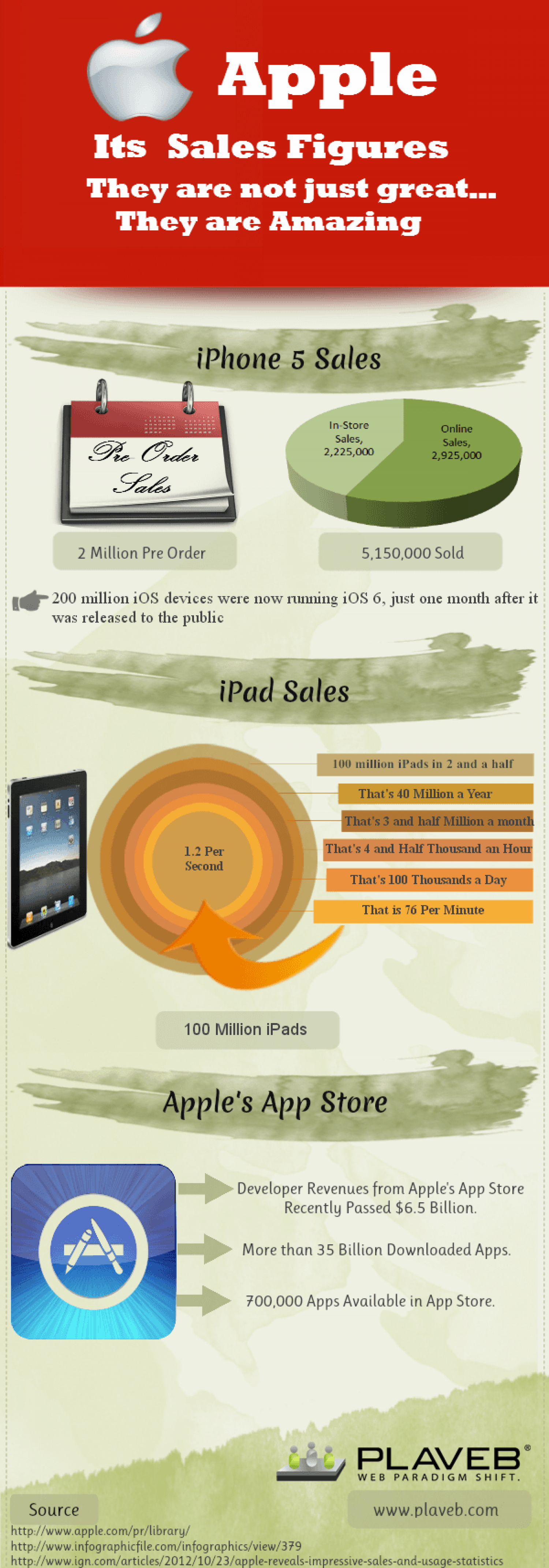 Apple and its Sales Figures - They are not just great… They are Amazing Infographic