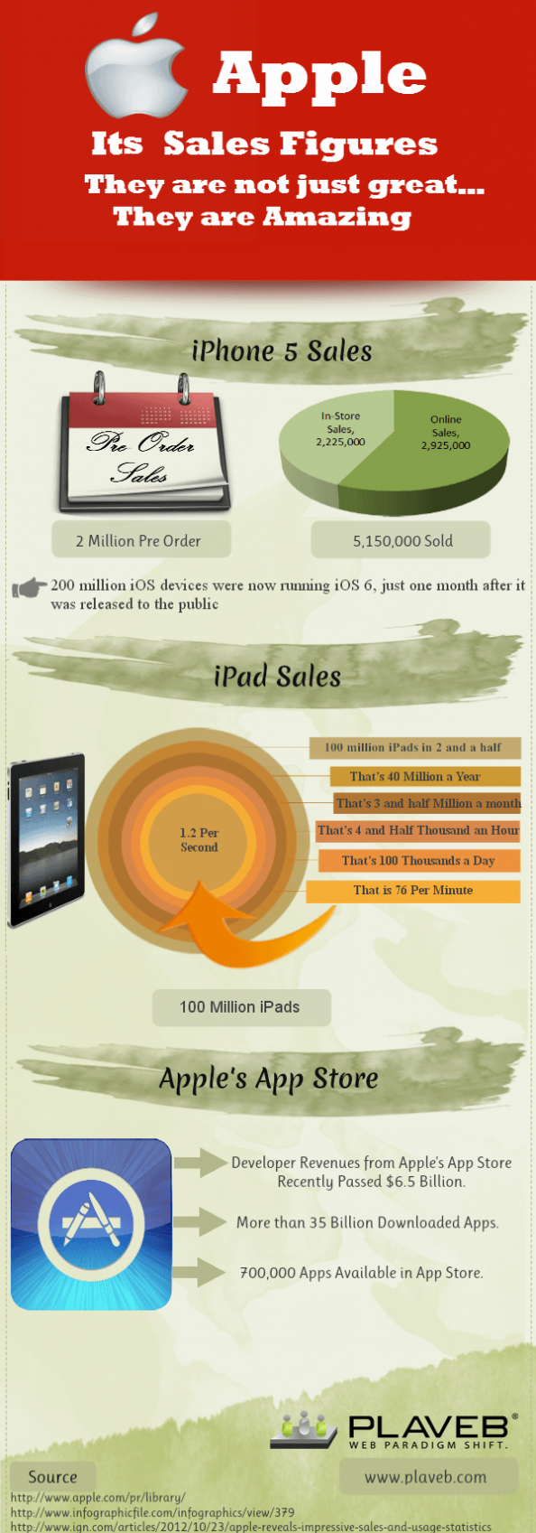 Apple and its Sales Figures - They are not just great They are Amazing Infographic