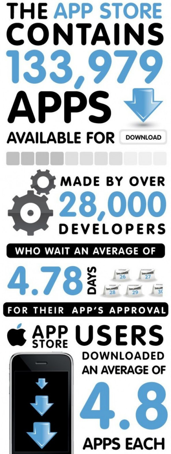 Apple App Store Statistics Infographic