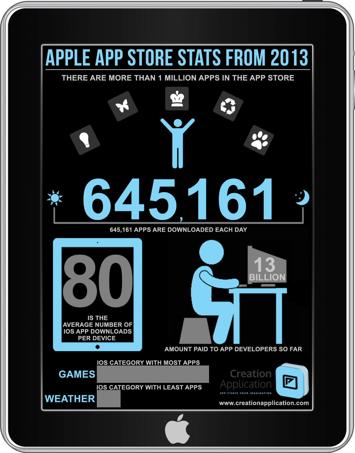 Apple App Store stats - 2103 Infographic