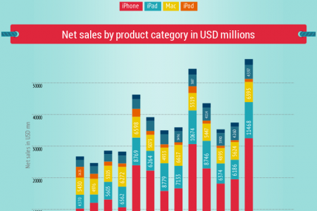 Apple F1Q 2014 iPhone, iPad and Mac Sales Infographic