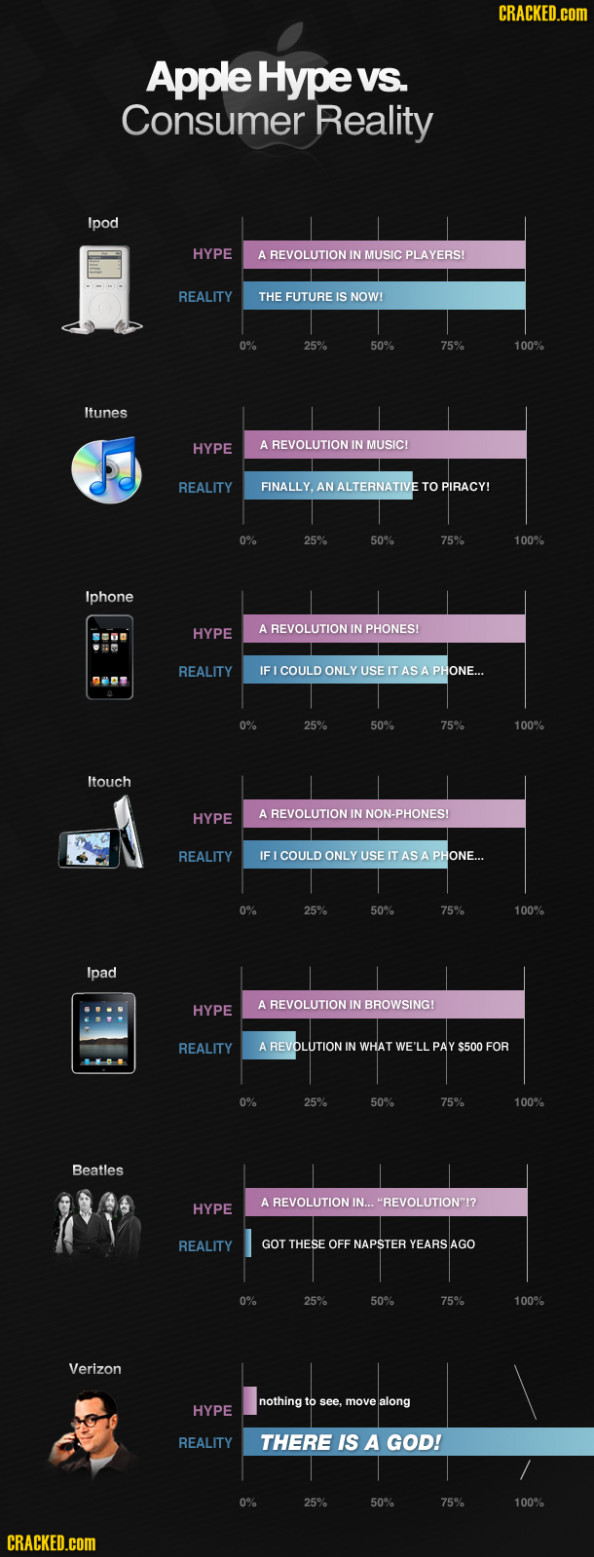 Apple: Hype vs. Reality Infographic