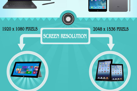 Apple iPad Air vs. Microsoft Surface 2 - Which is More Preferable in 2014?  Infographic