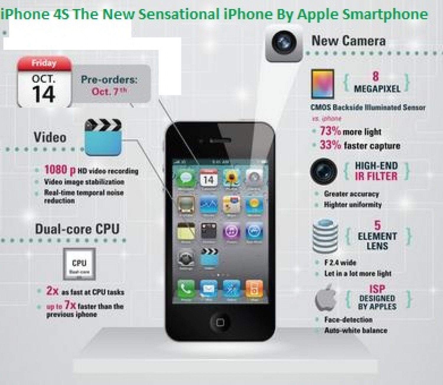 Apple iPhone 4S Infographic