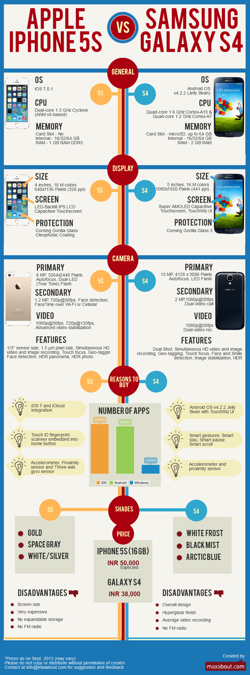 internetjar blog iphone 5s vs galaxy s4 infographic