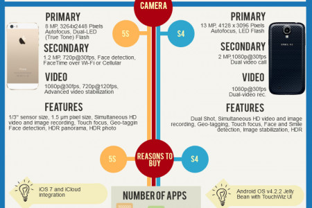 Apple iPhone 5S vs. Samsung Galaxy S4 Infographic