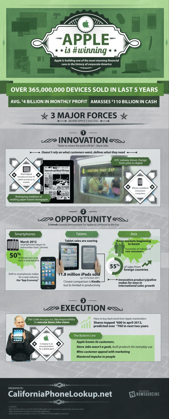 Apple is #Winning Infographic