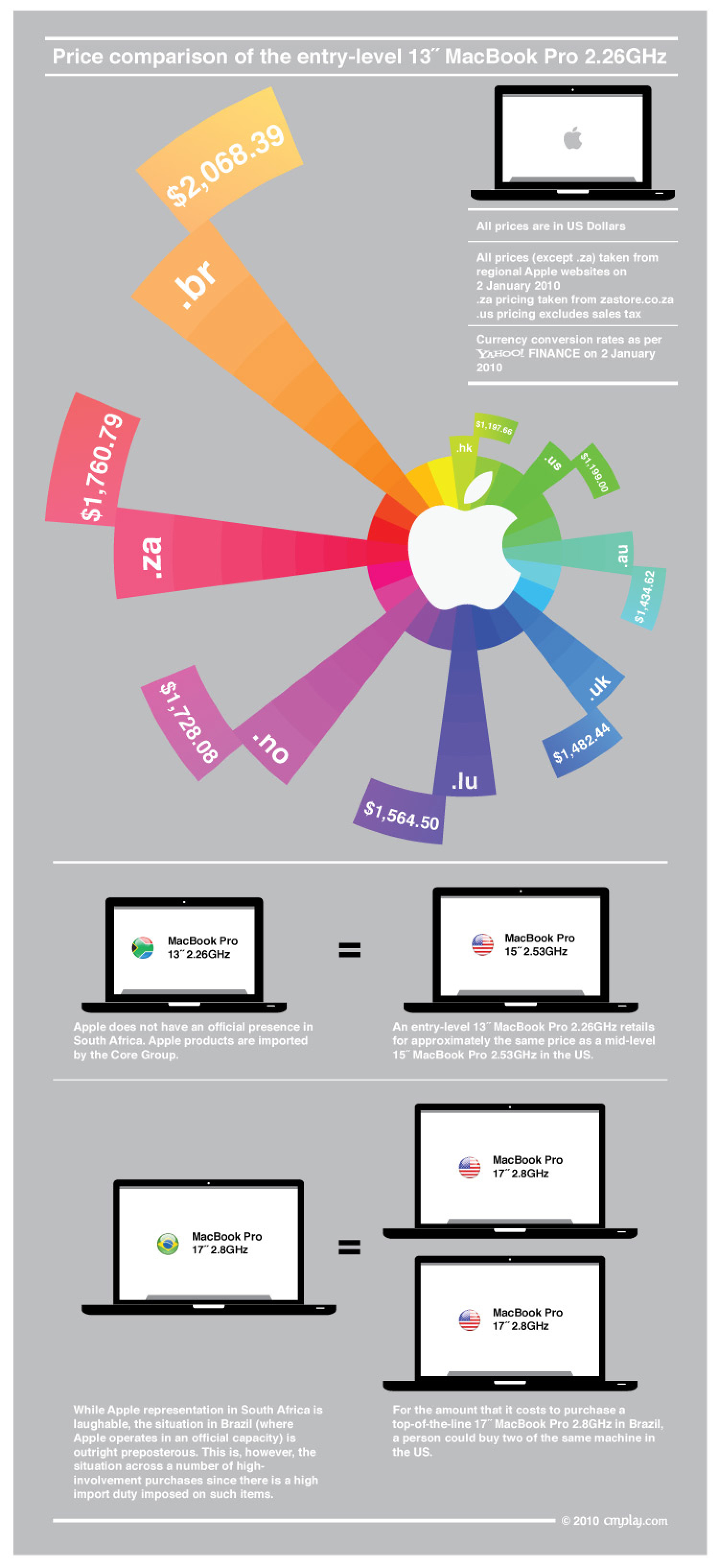 Apple MacBook Prices Infographic Infographic