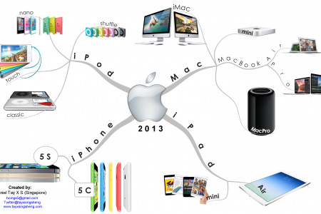 Apple Popular Products in 2013 Infographic