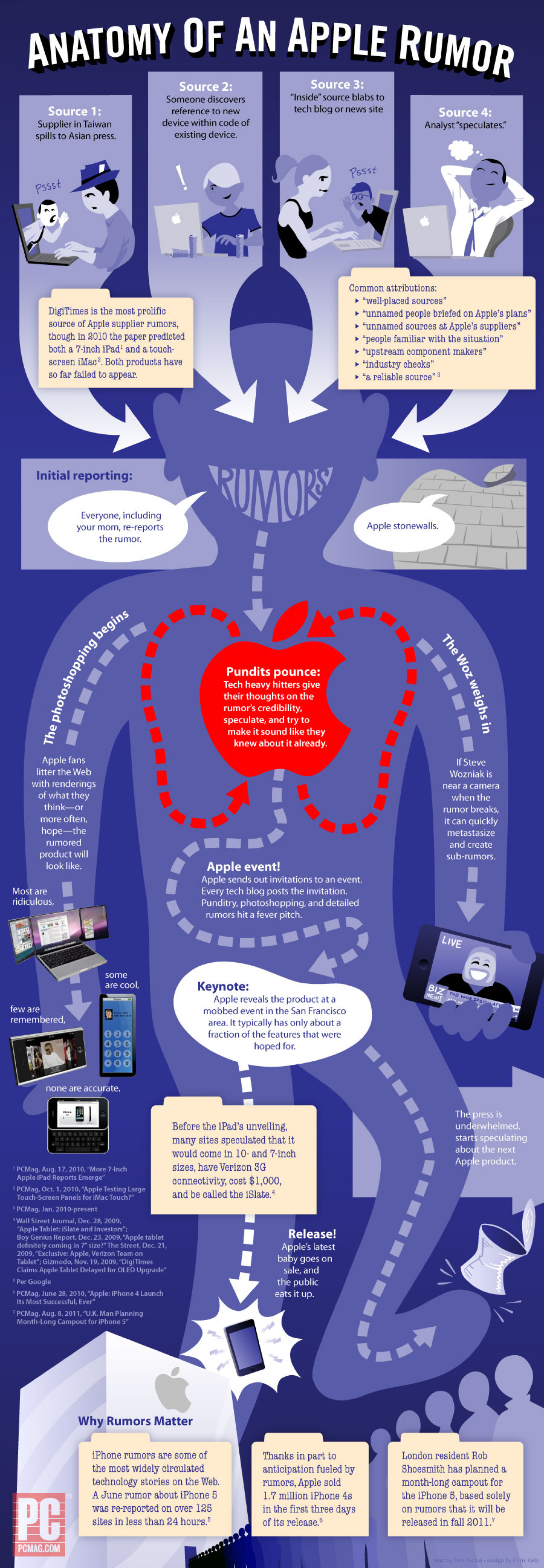 Apple rumors explained Infographic