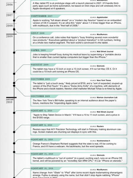 Apple Tablet Timeline Infographic