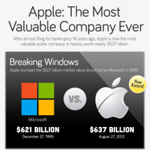 Apple: The Most Valuable Company Ever Infographic