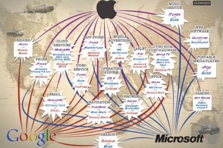Apple vs Google vs Microsoft  Infographic