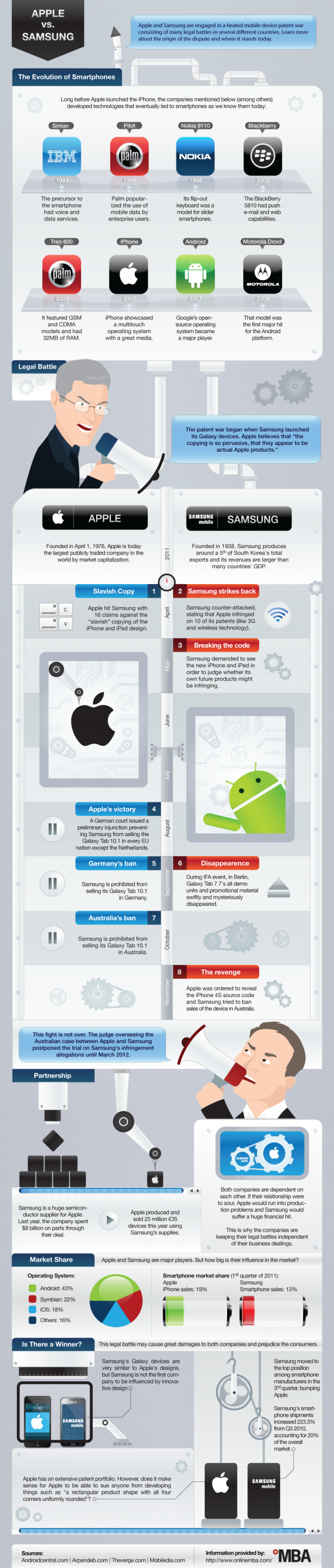 Apple vs. Samsung: The Patent Wars, Explained Infographic