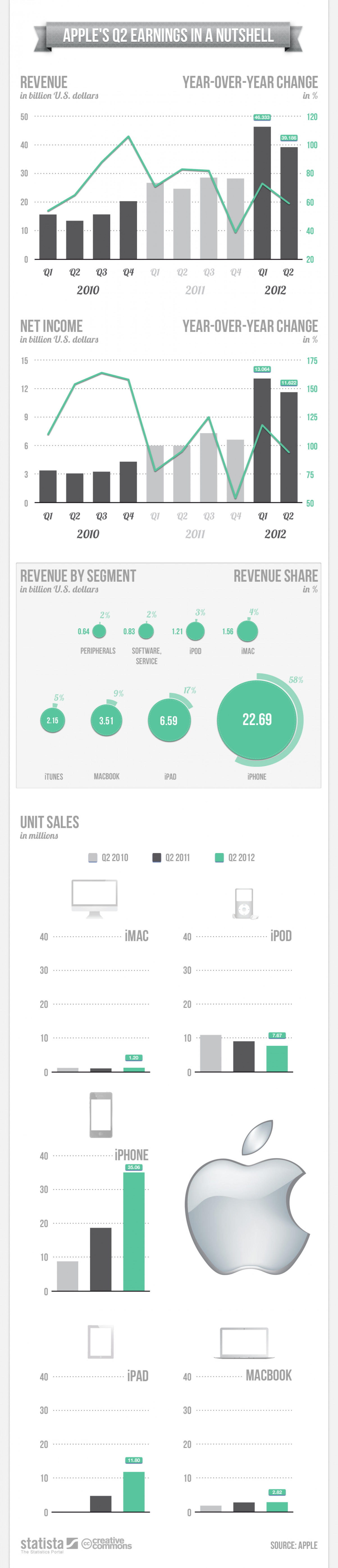 Apple's Q2 Earnings in a Nutshell Infographic
