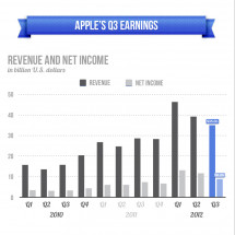 Apple's Q3 Earnings Infographic