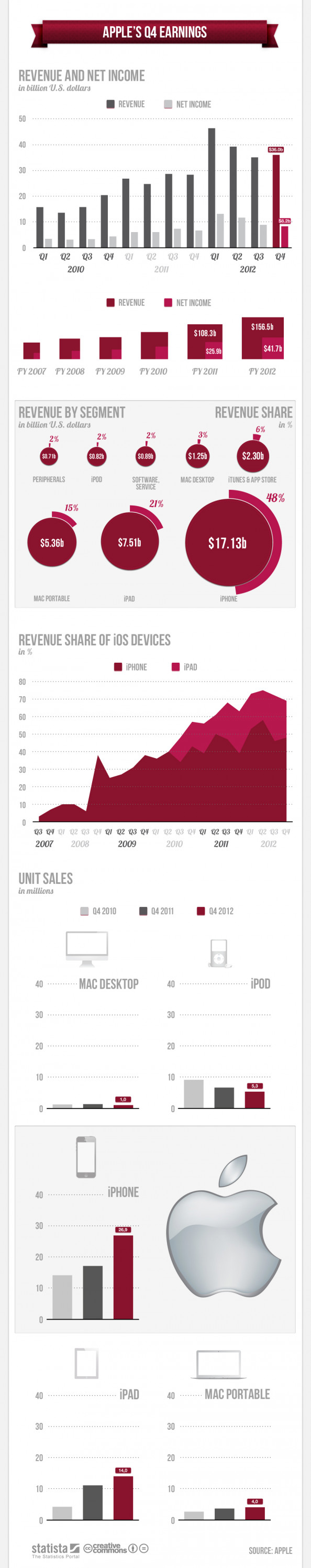 Apple's Q4 Earnings Infographic