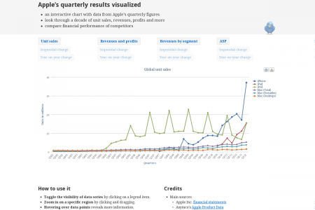 Apple�s Quarter Results Visualized Infographic