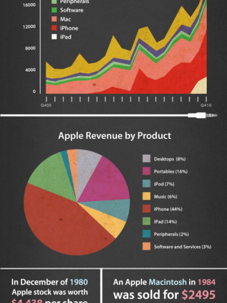 Apple's Rise To No. 1 Infographic