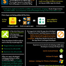 Apps, Apps, and More Apps Infographic