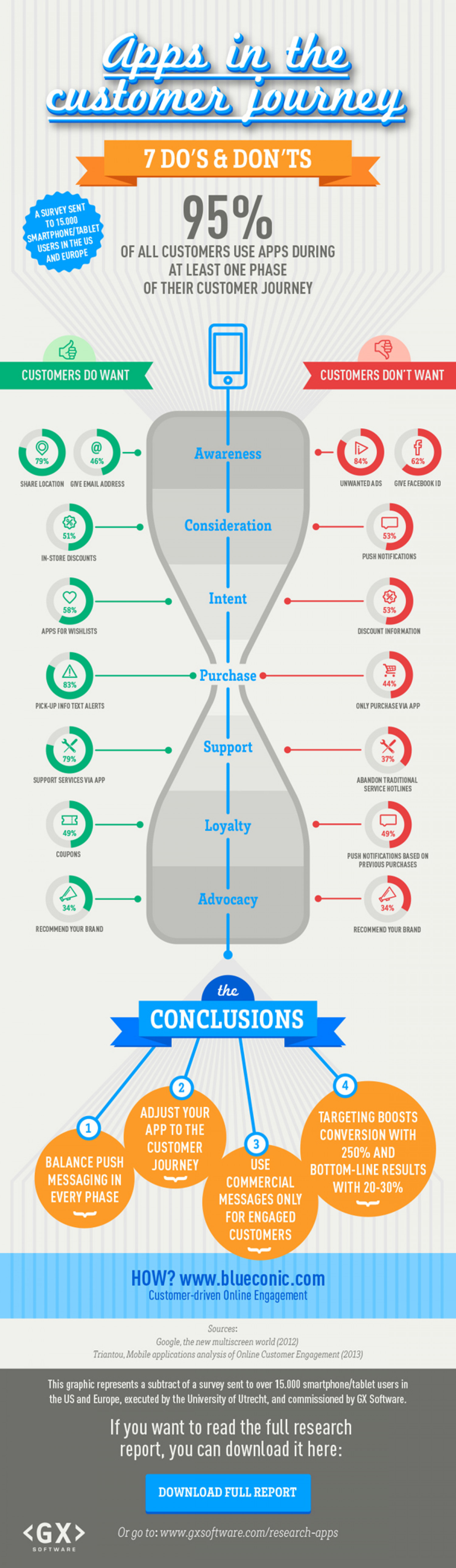 Apps in the Customer Journey Infographic