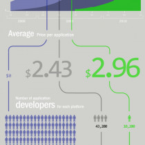 Apps Showdown: Facebook vs iPhone vs Android Infographic