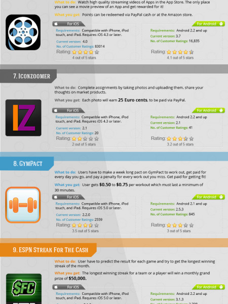 Apps that pay you Infographic