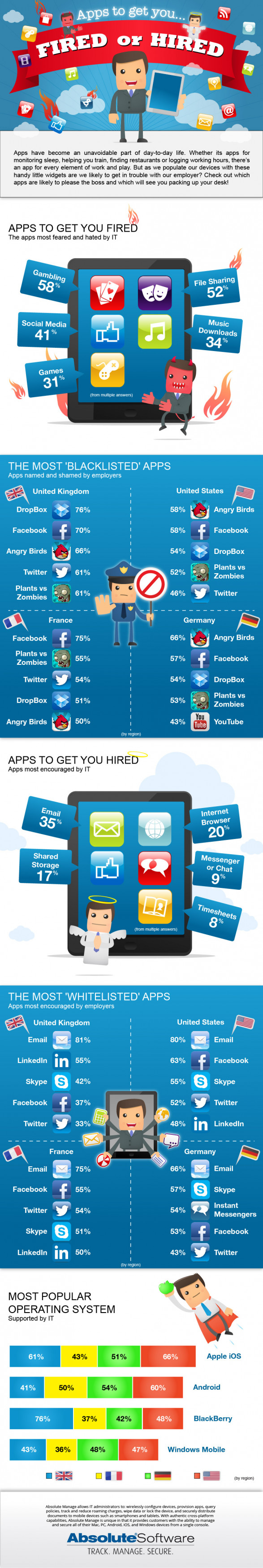 Apps to get you fired, or hired
