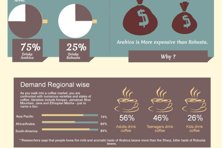Arabica VS Robusta Infographic