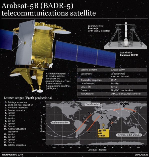 Arabsat-5B (BADR-5) Telecommunications Satellite  Infographic