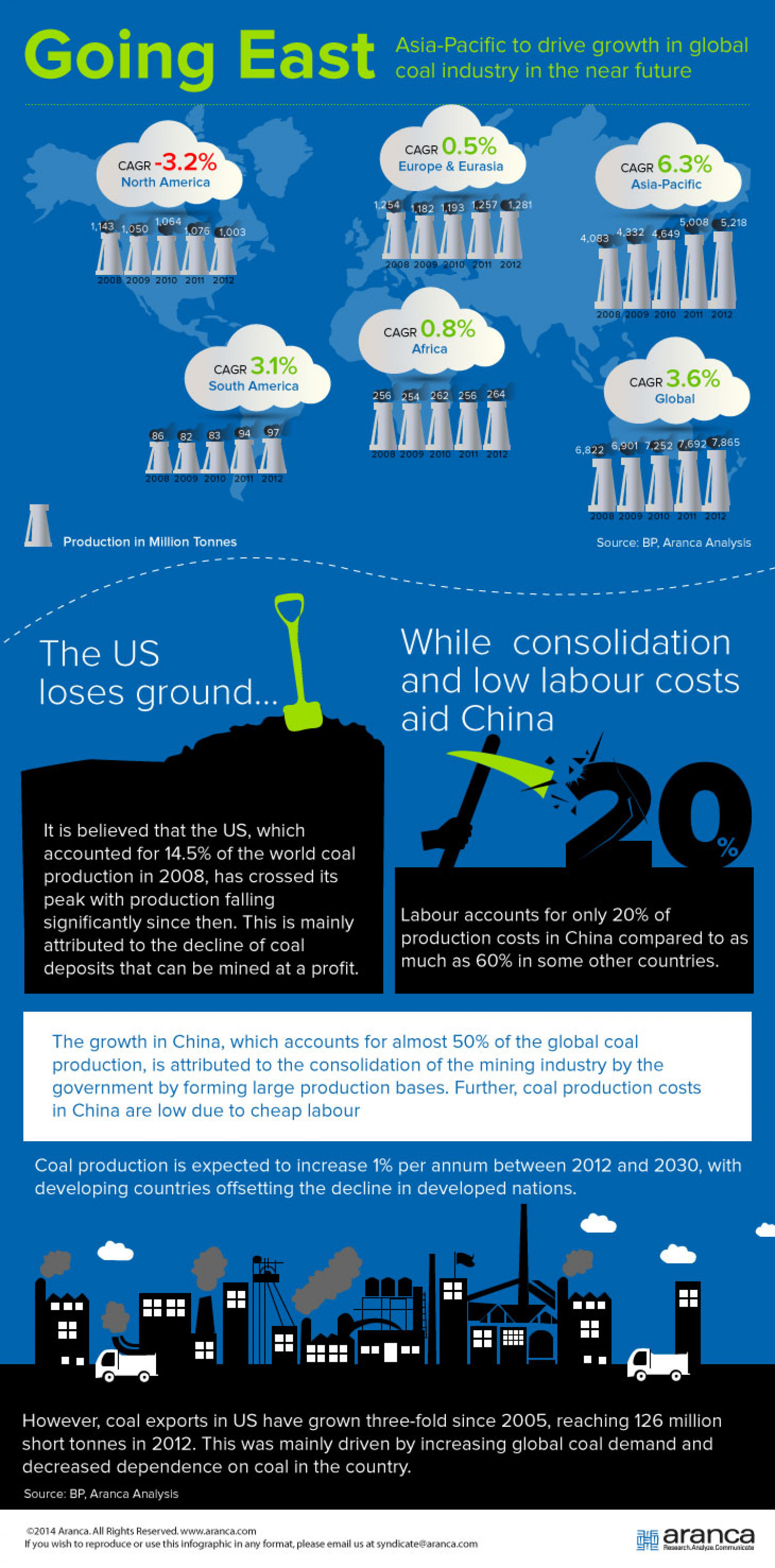 Aranca   Going East – Asia Pacific to Drive Growth in Global Coal Industry in the Near Future   Infographic Infographic