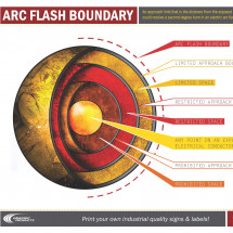 Arc Flash Boundary Infographic